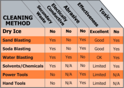 Apex Dry Ice Blasting & Industrial Services - Kent, Ohio - image-callout-best-choice